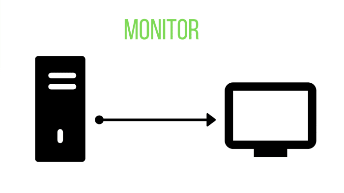 A monitor takes data from a computer and presents it visually.