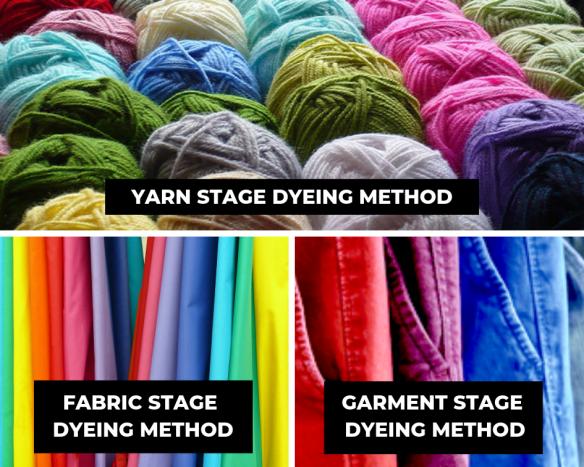 Top: Yarn Stage Dyeing Method Bottom (L): Fabric Stage Dyeing Method Bottom (R): Garment Stage Dyeing Method