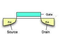 single gate transistor (field effect transistor)