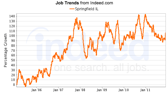 Job listings increased several times between January 2008 and January 2011, dipped somewhat, and have remained steady to January 2012.