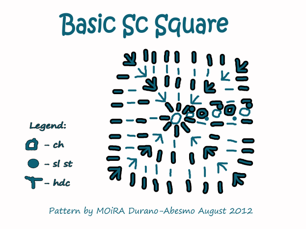 Basic Sc Square Chart Pattern