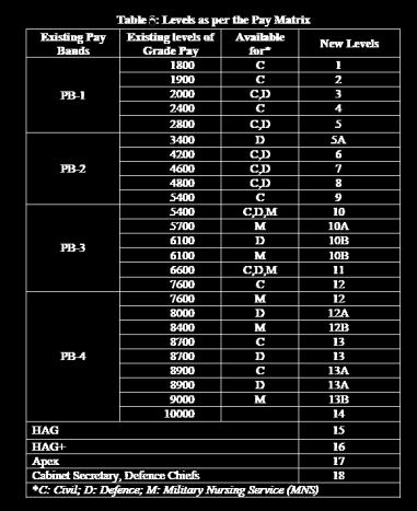 Levels used by 7th CPC instead Grade Pay by 6th CPC