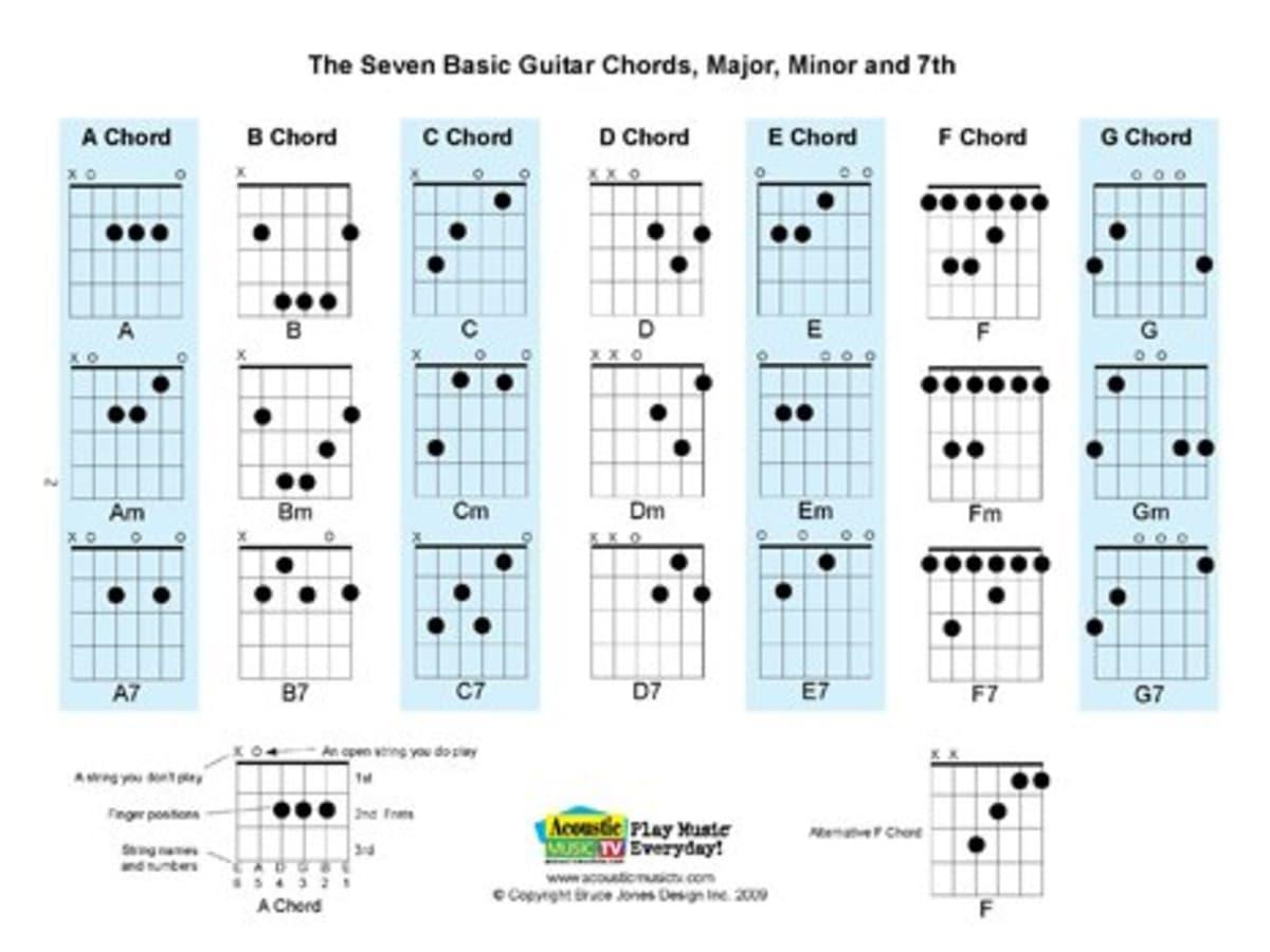Free PDF Guitar, Mandolin, and Ukulele Chord and Music Charts ...