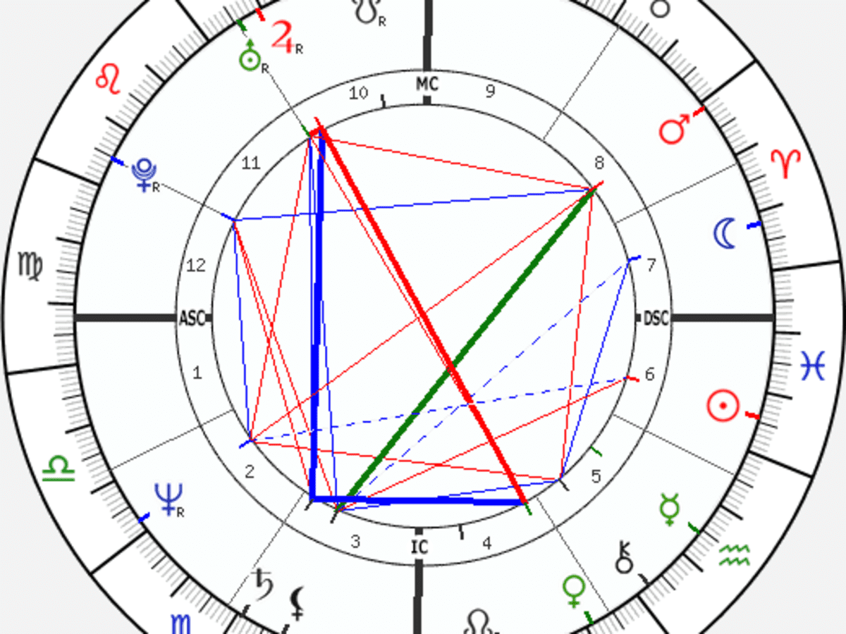 Free Birth Charts and Readings Five Great Sites   HubPages