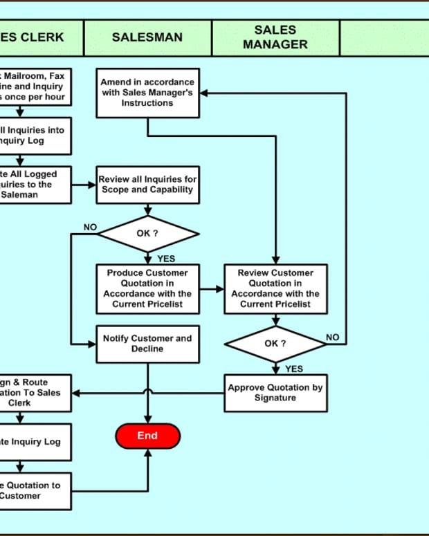 Procedures ISO 9001