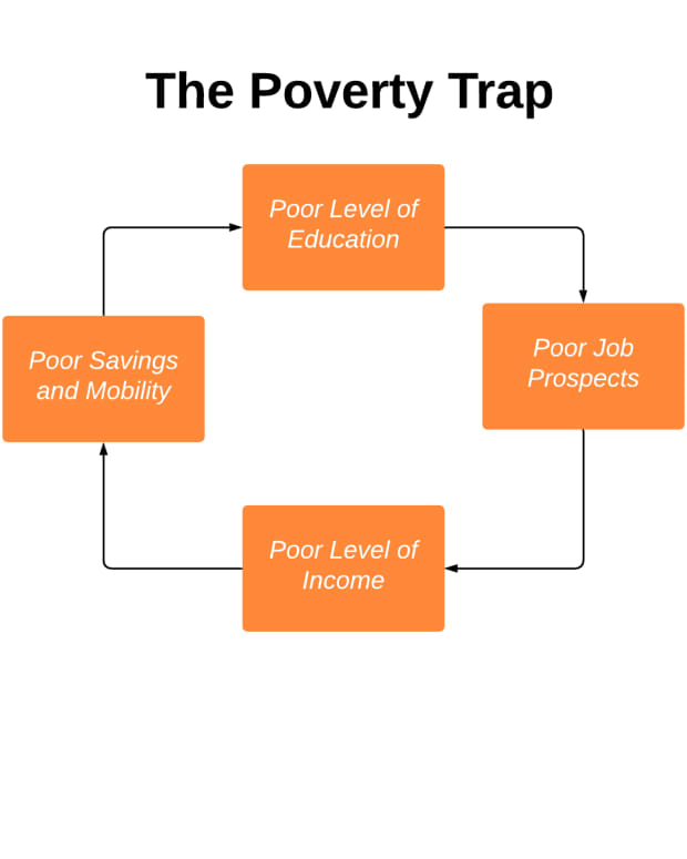who-wins-an-exploration-into-why-rich-and-poor-exist-in-american-society