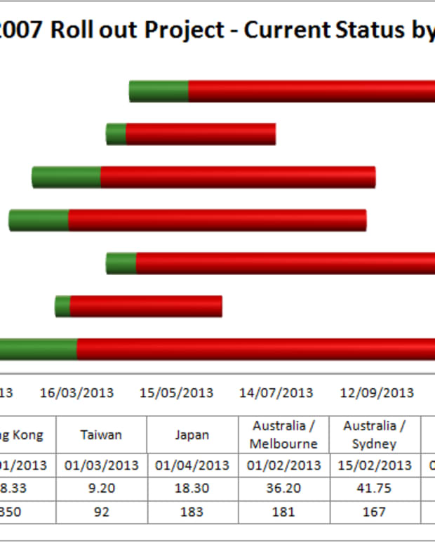 how-to-create-a-gantt-chart-using-excel-2007-and-excel-2010