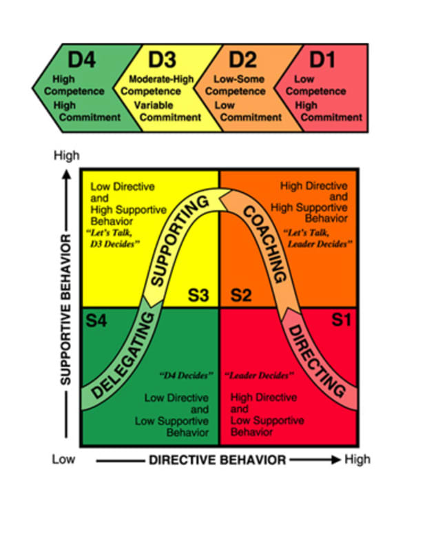 what-is-the-situational-leadership-theory