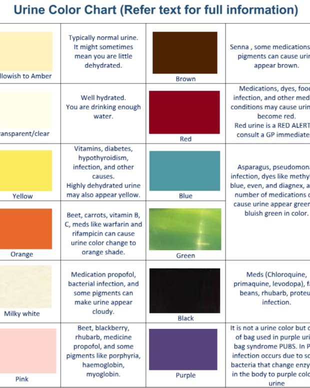 urine-colors-charts-medications-food-can-change-urine-color