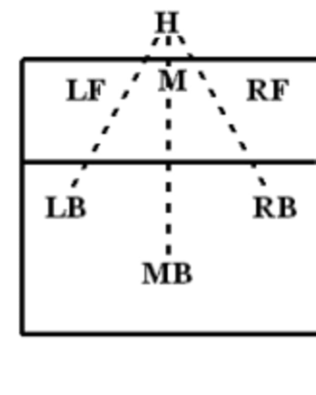 volleyball-using-the-right-base-defense-with-a-rotational-defense
