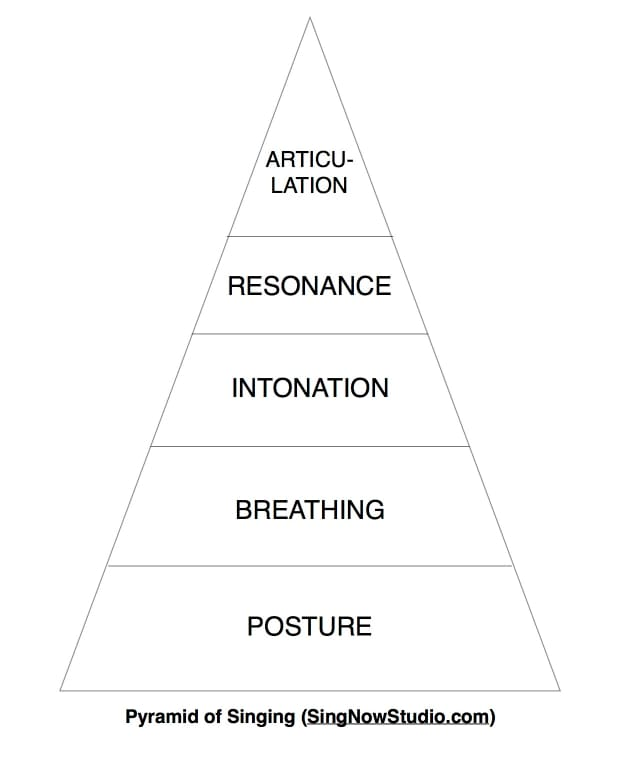 why-you-need-to-have-good-posture-when-you-sing