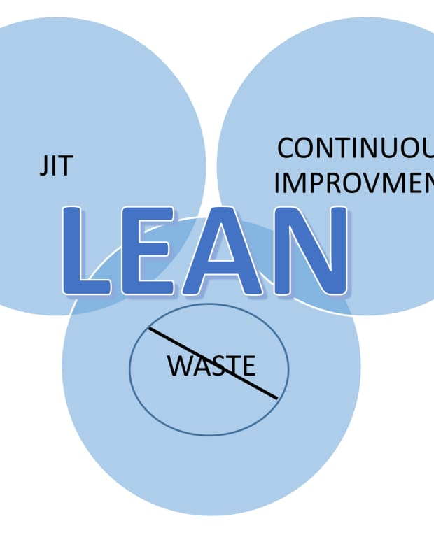 how-you-can-use-lean-enterprize-to-improve-your-business