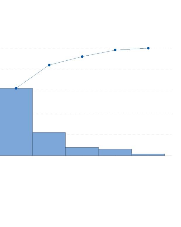 how-to-create-a-pareto-chart-in-minitab-18