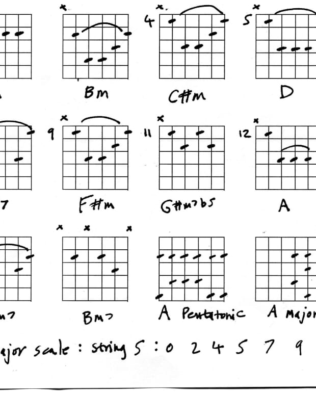 guitar-chords-keys-a-and-c