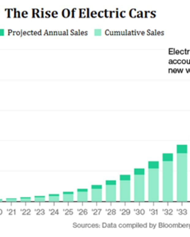 best-electric-vehicle-ev-stocks-to-invest-in