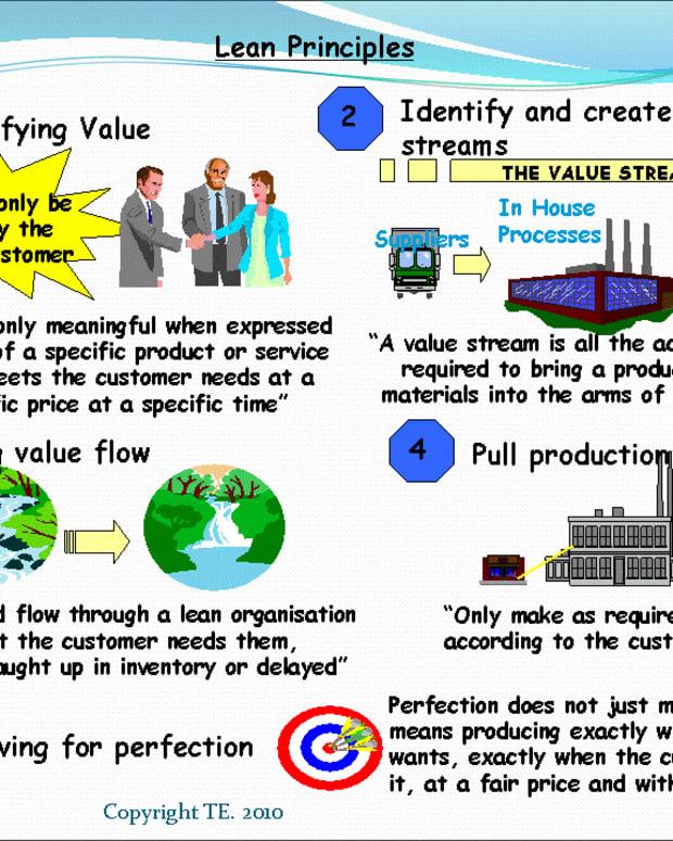 History of Lean Principle
