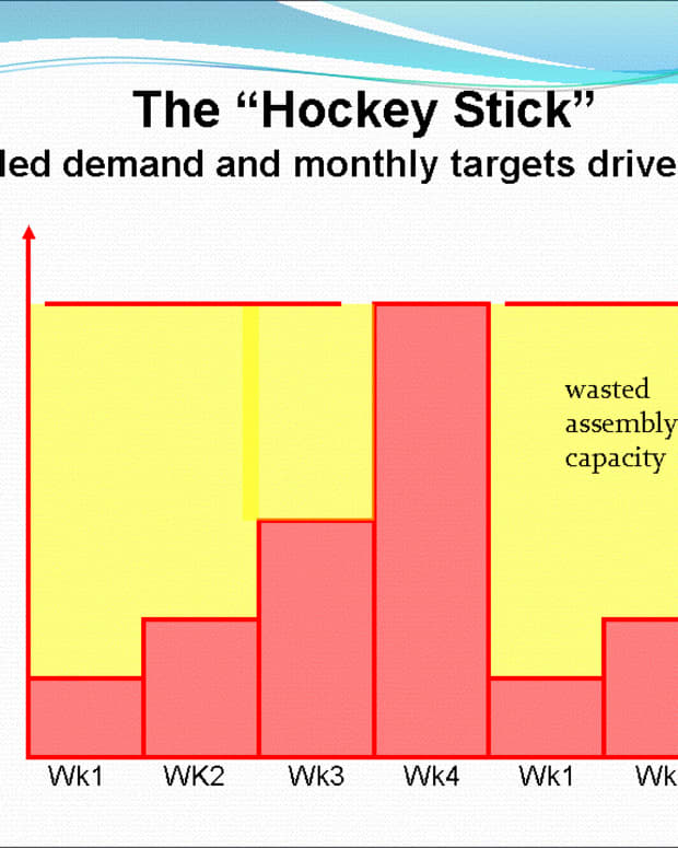 Heijunka smooths production, Hockey Stick Graph