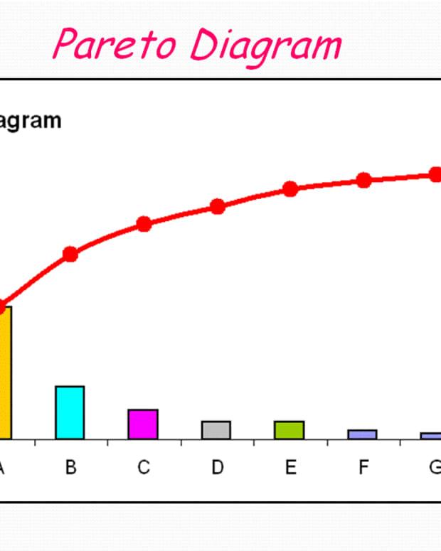 Pareto Chart, Continuous Process Improvement