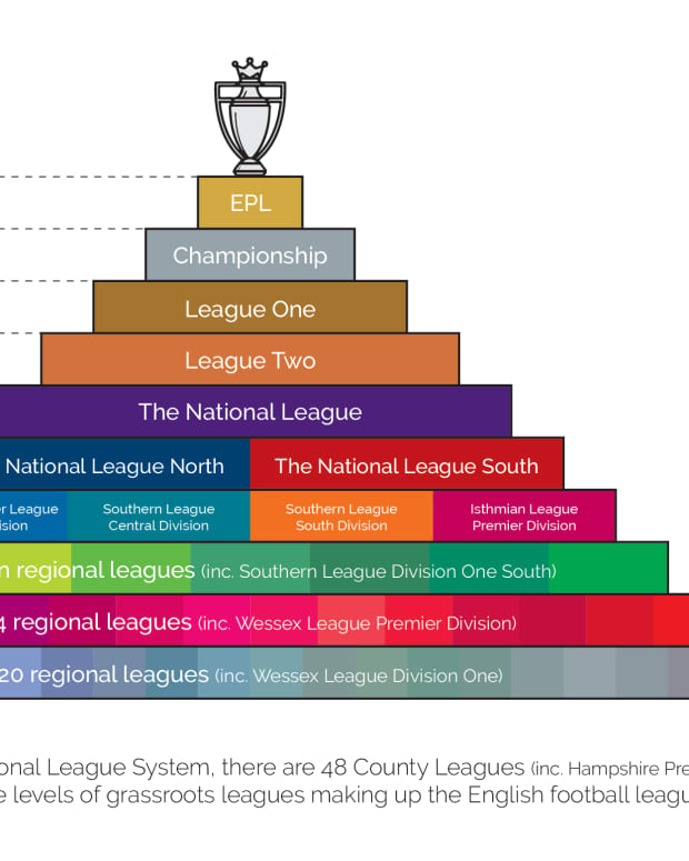 english-footballs-pyramids-promotion-relegation-how-deep-does-it-go