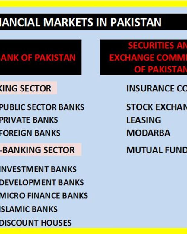 financial-markets-in-pakistan