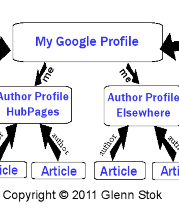 complete-google-authorship-directions