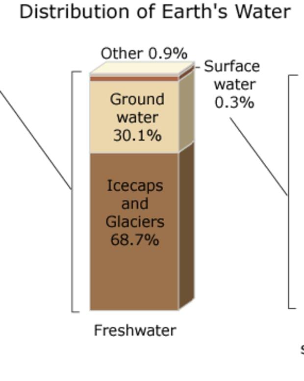 freshwatersupplywoes