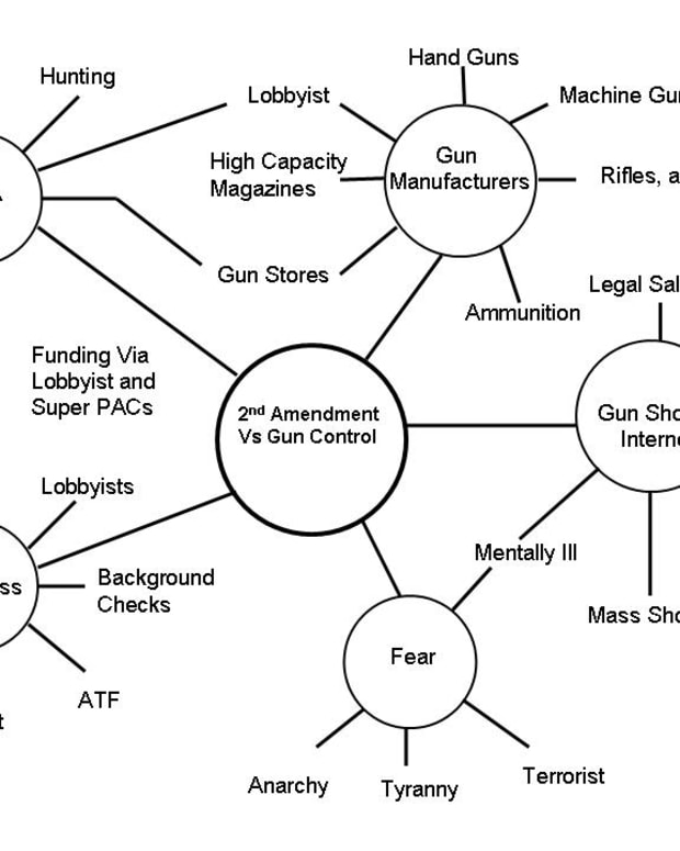 the-2nd-amendment-versus-gun-control-stakeholders-analysis