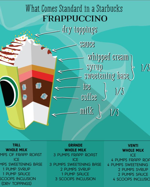 starbucks-drink-guide-blended-coffee-frappuccinos
