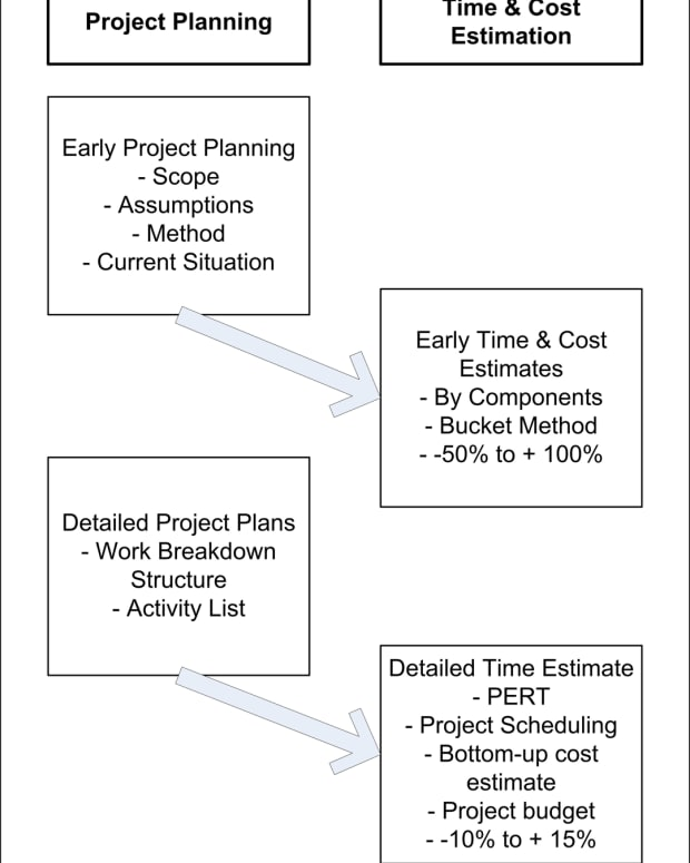 project-management-time-cost-estimation-techniques-an-overview