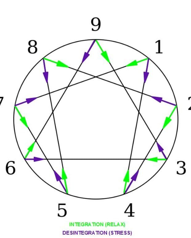 history-of-the-enneagram-gurdjieff