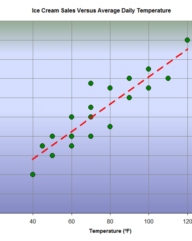 how-to-create-a-simple-linear-regression-equation