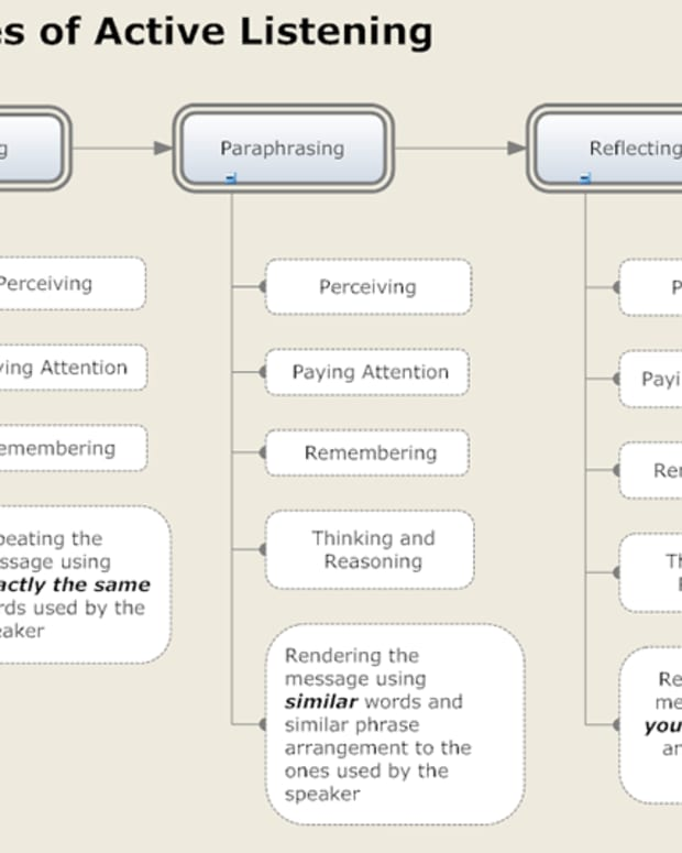active-listening-what-how-and-why