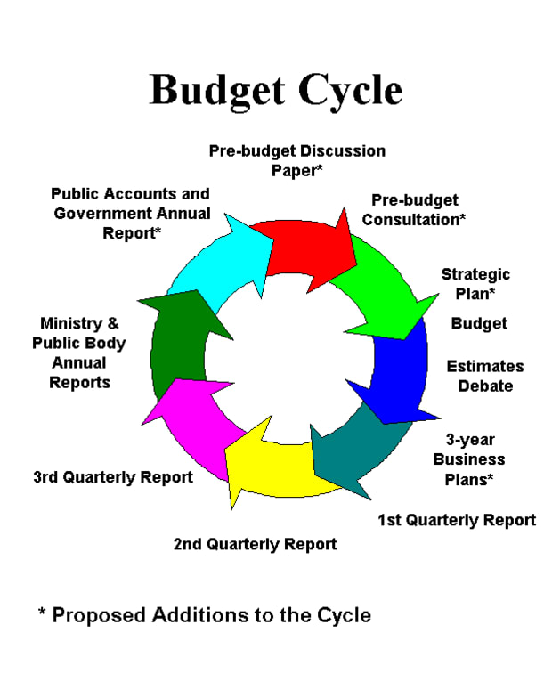 manage-budgets-understand-how-to-report-performance-against-budgets