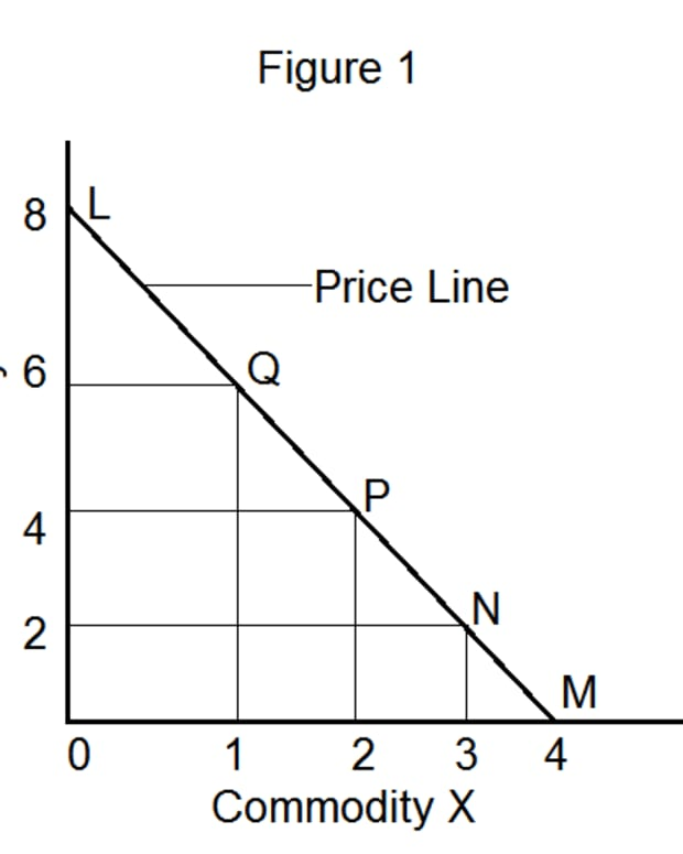 how-to-derive-consumers-equilibrium-through-the-technique-of-indifference-curve-and-budget-line