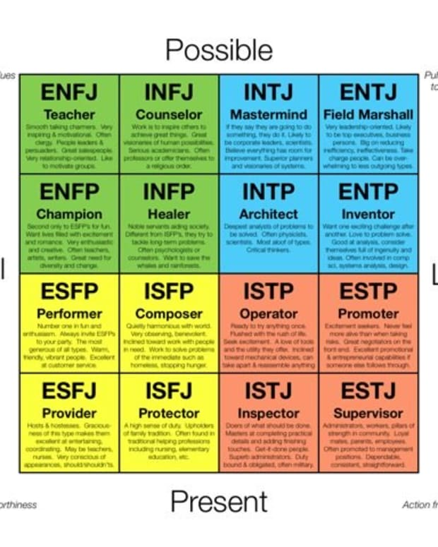 the-history-and-significance-of-the-myers-briggs-personality-test