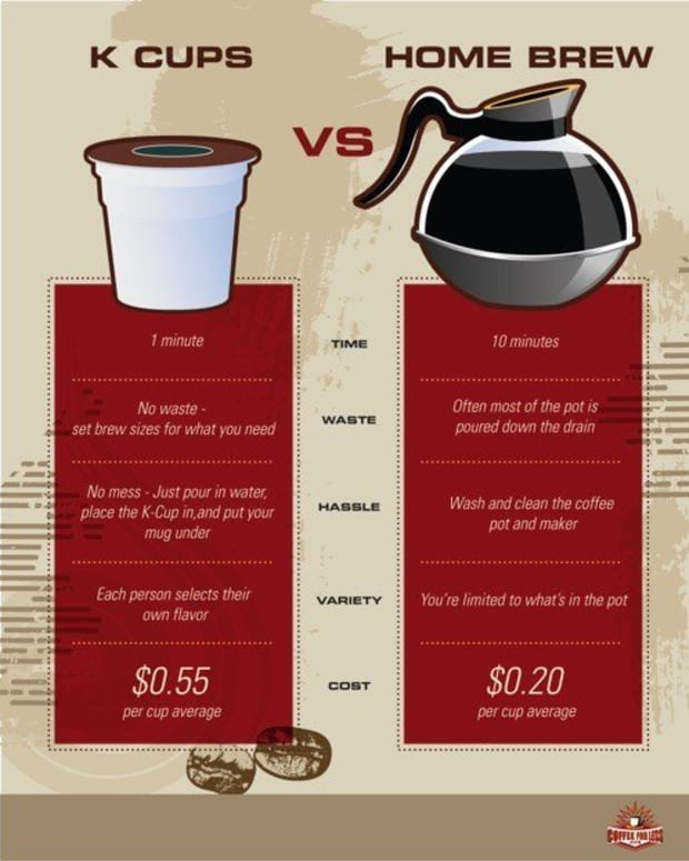 How Do Keurig Coffee Brewers Work Delishably Food And Drink