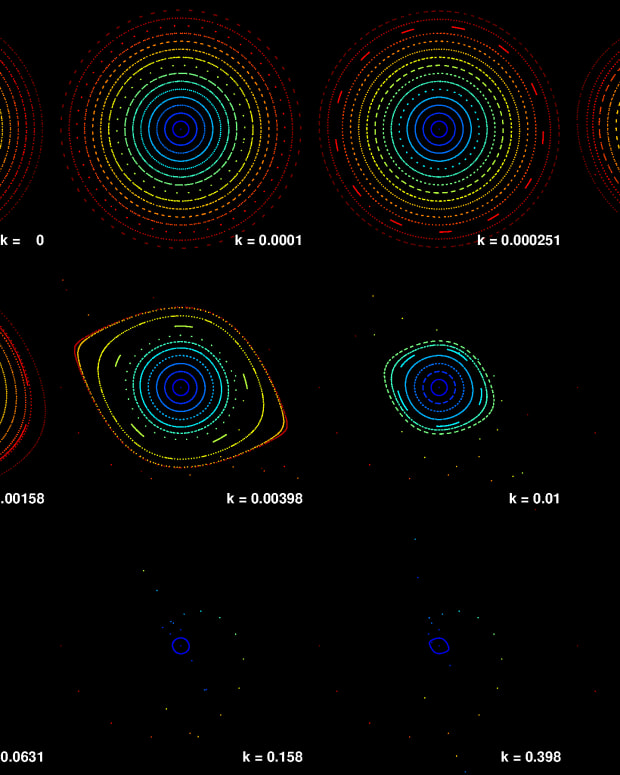what-are-phase-portaits-and-phase-space-in-chaos-theory