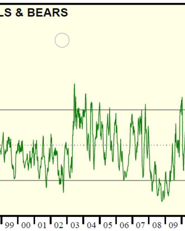 predicting-the-direction-of-stock-market-using-bullbear-ratio-indicator