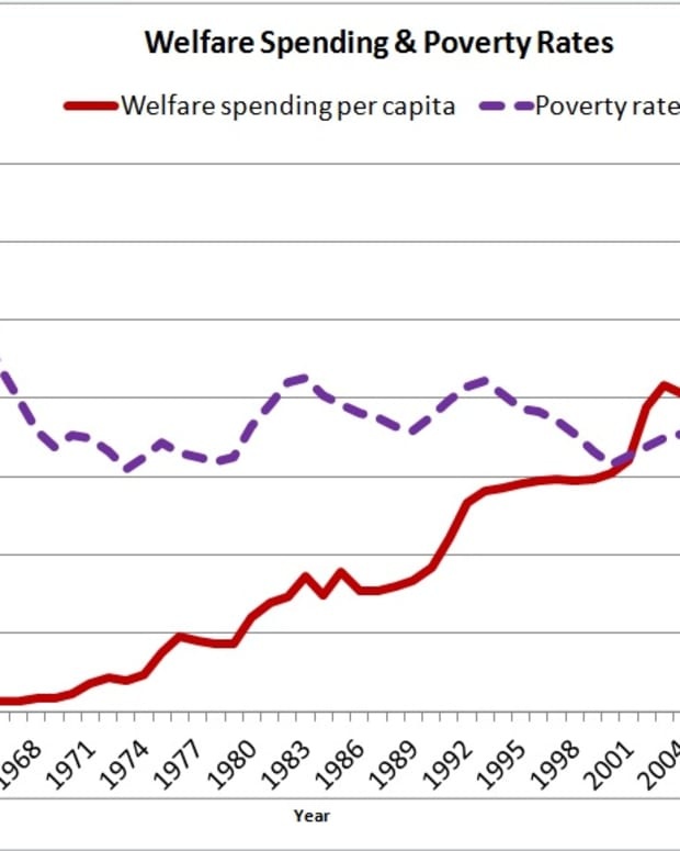 us-spending-and-welfare-rates