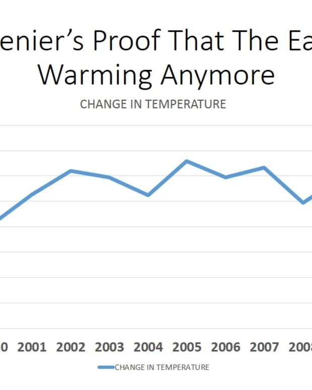science-debunking-globe-warming-and-climate-change-deniers-the-earth-is-not-getting-warmer-2221