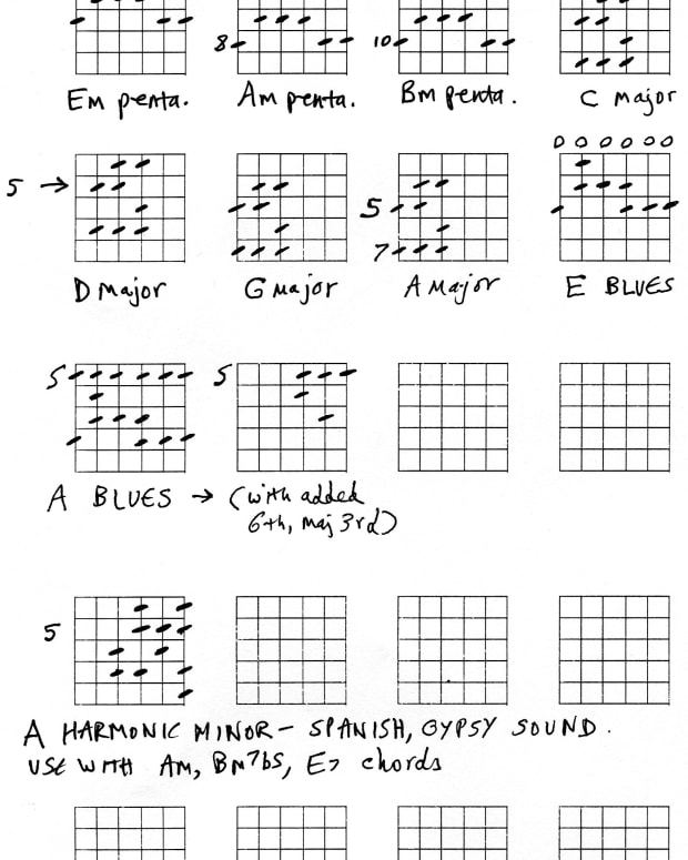 guitar-scales-for-beginners