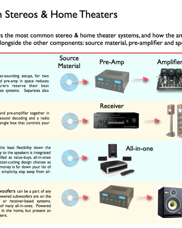 wattage-for-stereo-and-home-theaters-explained