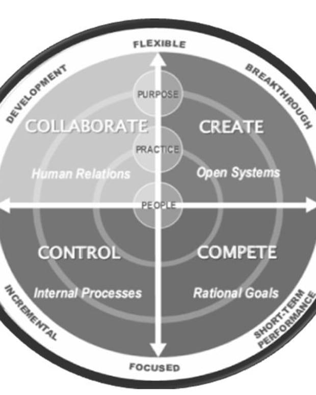 竞争值框架