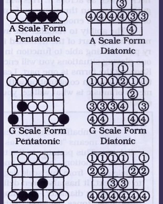 Diatonic Scales Compared with Pentatonic Scales