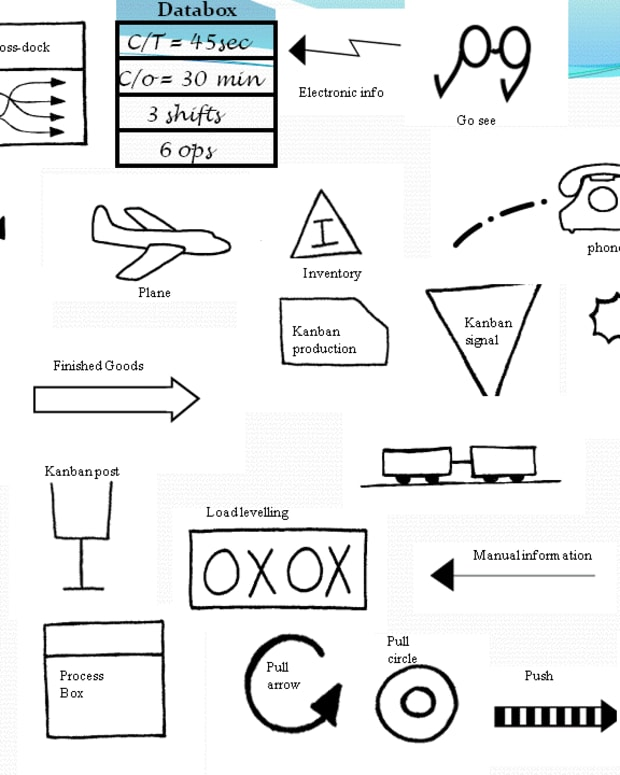 Value Stream Map Symbols