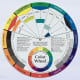 """This is the front of the Cox 133343 9 1/4"""" Color Wheel."""