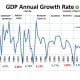 CHART 5 - Annual GDP Growth Rates