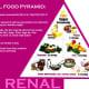Renal Diet Food Pyramid