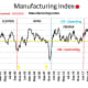 CHART MISC 7 -   Manufacturing Index