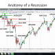 CHART 10 - THE STOCK MARKET IN THE PERIOD AFTER THE RECOVERY